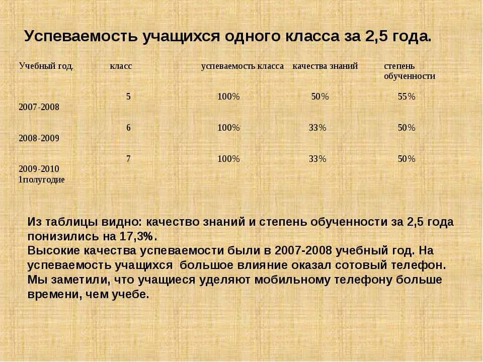 Успеваемость учащихся одного класса за 2,5 года. Из таблицы видно: качество з...