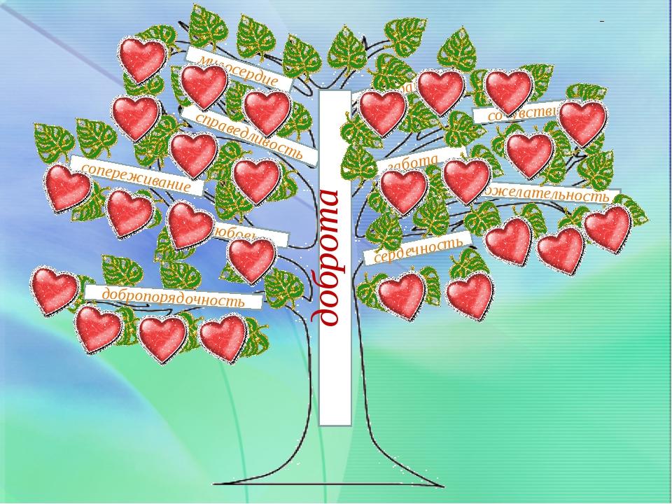сострадание справедливость любовь доброта милосердие сердечность забота добр...