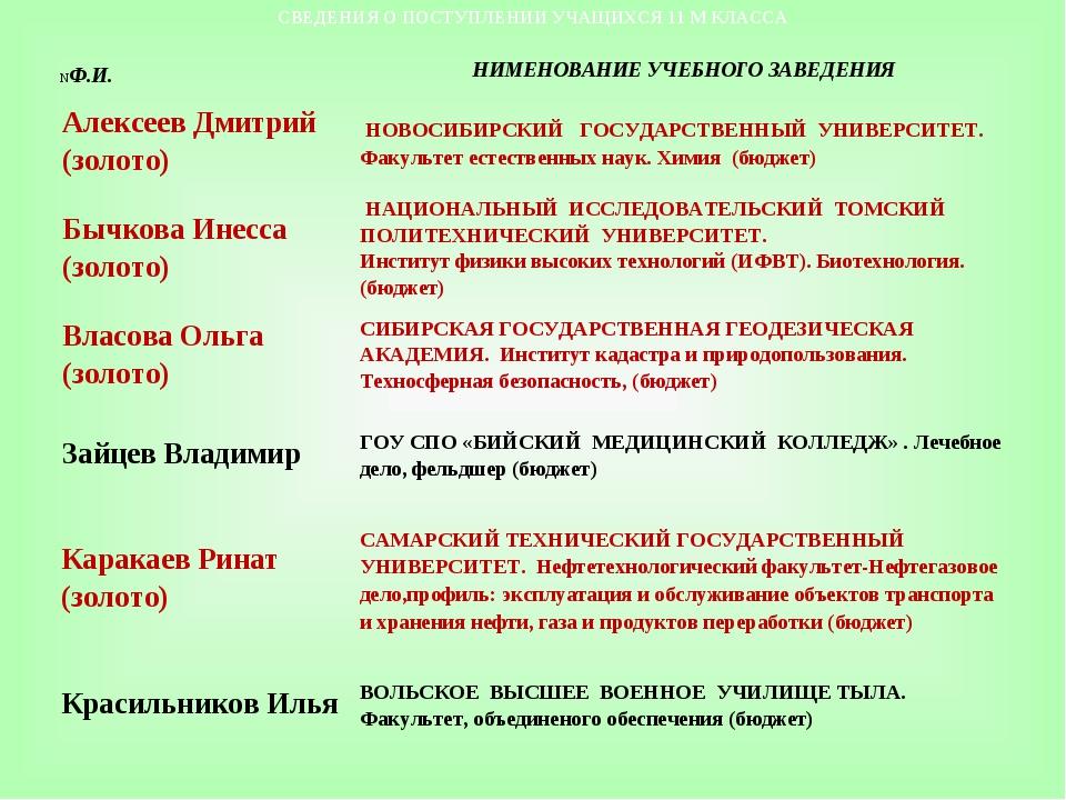 СВЕДЕНИЯ О ПОСТУПЛЕНИИ УЧАЩИХСЯ 11 М КЛАССА NФ.И.НИМЕНОВАНИЕ УЧЕБНОГО ЗАВЕД...