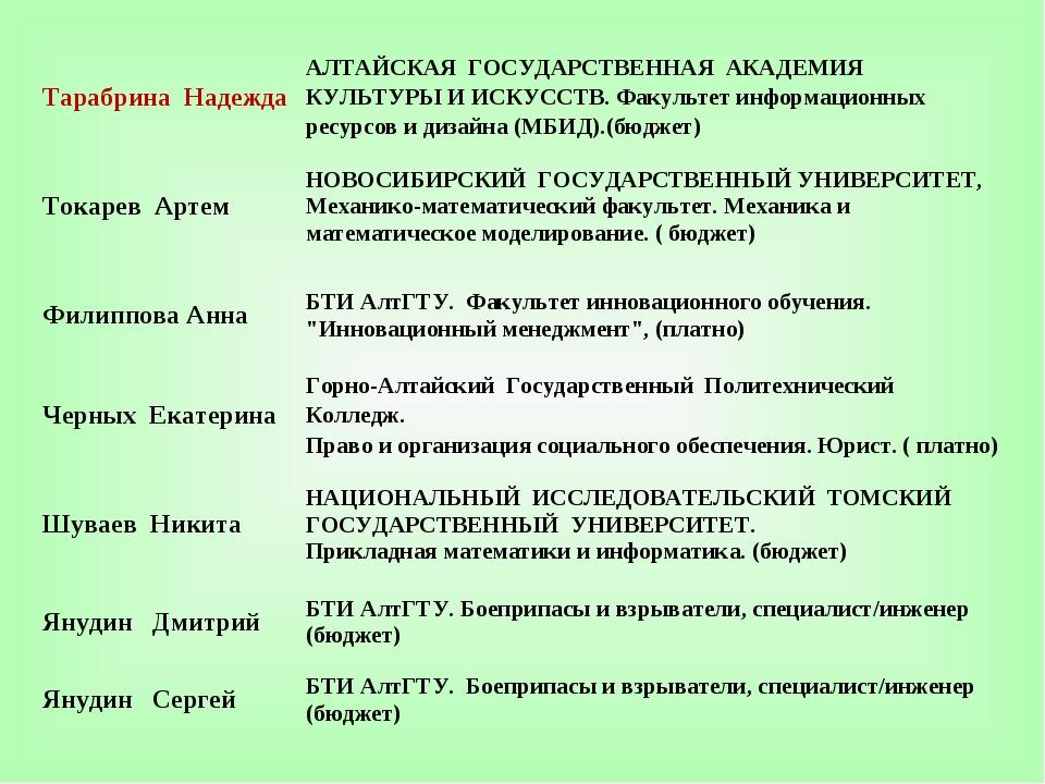 Тарабрина НадеждаАЛТАЙСКАЯ ГОСУДАРСТВЕННАЯ АКАДЕМИЯ КУЛЬТУРЫ И ИСКУССТВ. Фа...