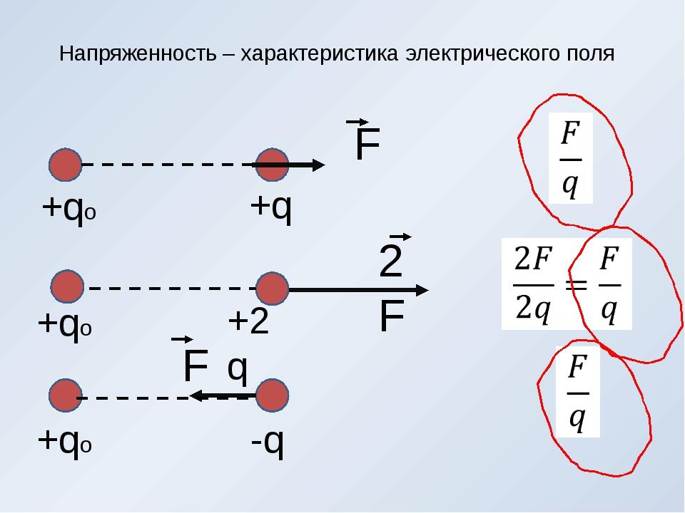 Напряженность – характеристика электрического поля -q +2q +qo +q +qo +qo 2F F F