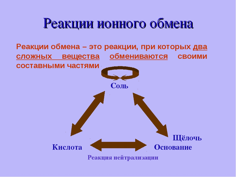 Реакции ионного обмена Реакции обмена – это реакции, при которых два сложных...