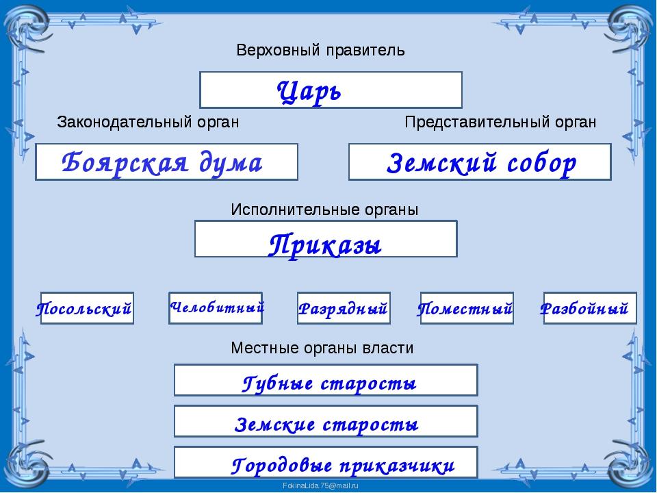 Верховный правитель Законодательный орган Представительный орган Исполнительн...