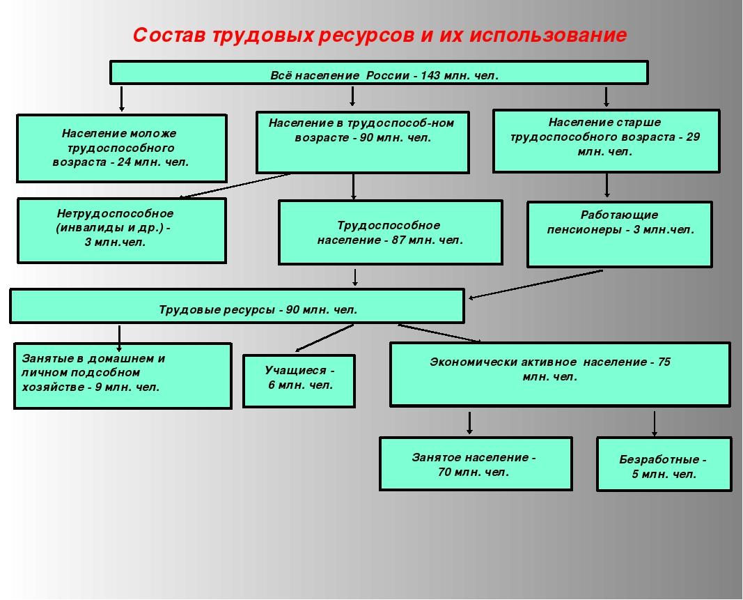 Состав трудовых ресурсов и их использование Всё население России - 143 млн. ч...