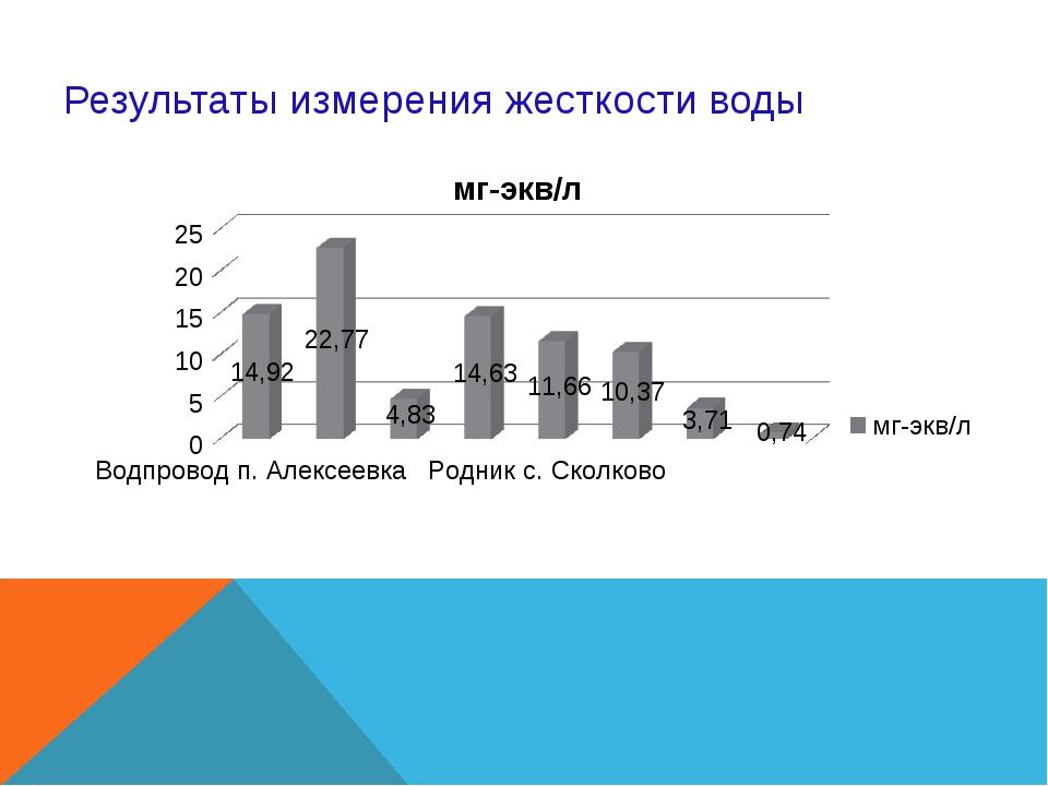 Результаты измерения жесткости воды