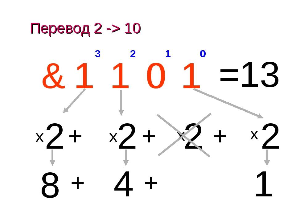 x Перевод 2 -> 10 0 1 2 3 1 0 1 1 & 1 2 0 + 0 2 1 1 + 2 2 + 1 2 3 1 + 4 + 8 =...