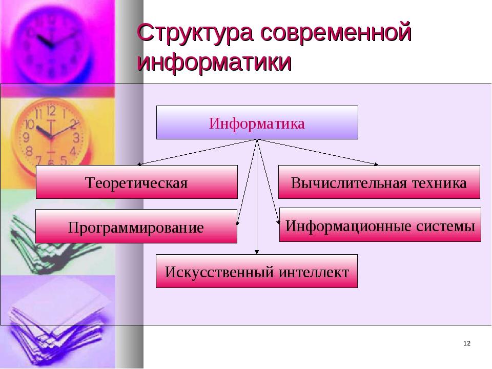 * Структура современной информатики Информатика Теоретическая Вычислительная...