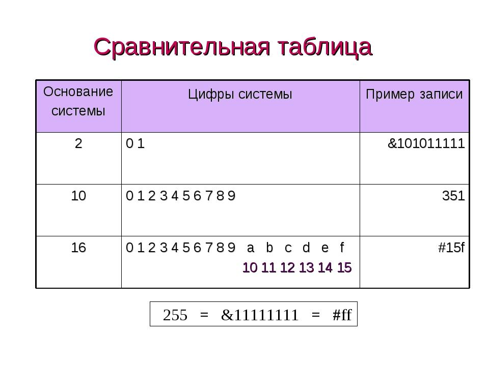 Сравнительная таблица 255 = &11111111 = #ff