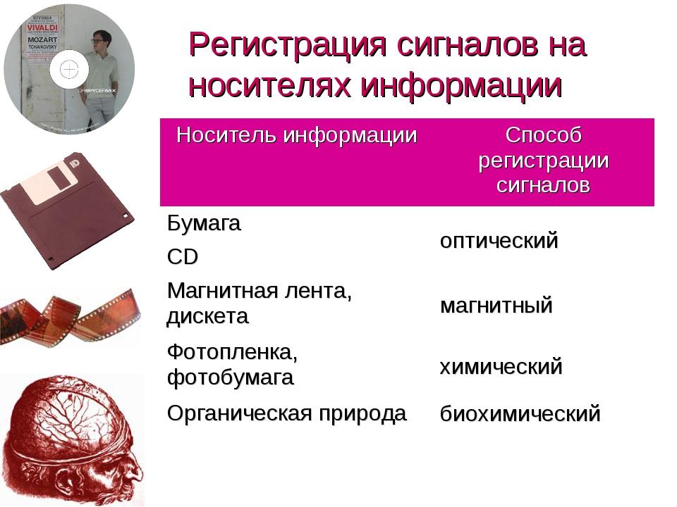 Регистрация сигналов на носителях информации Носитель информацииСпособ регис...