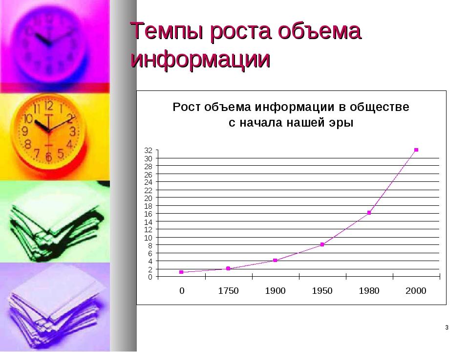 * Темпы роста объема информации