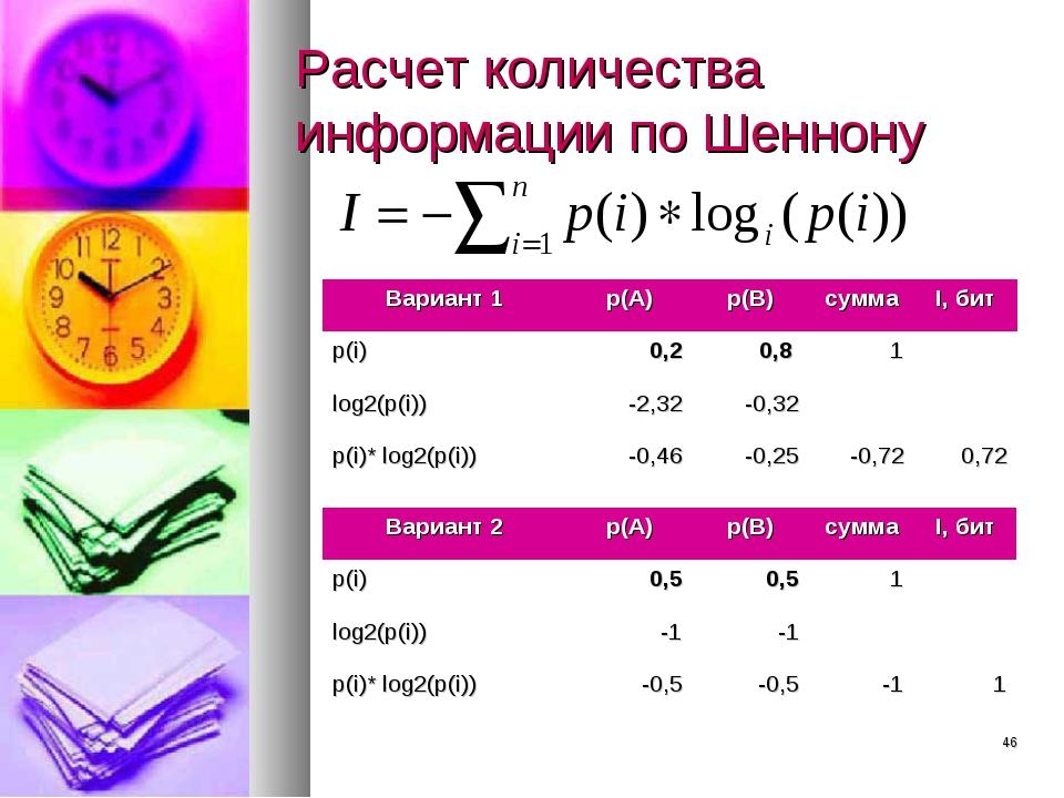 * Расчет количества информации по Шеннону Вариант 1p(А)p(B)суммаI, бит p(...