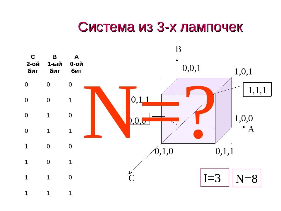 Система из 3-х лампочек N=? N=8 I=3 C 2-ой битB 1-ый битA 0-ой бит 000 0...