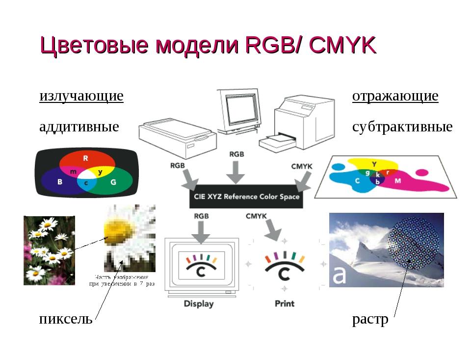 Цветовые модели RGB/ CMYK излучающие отражающие