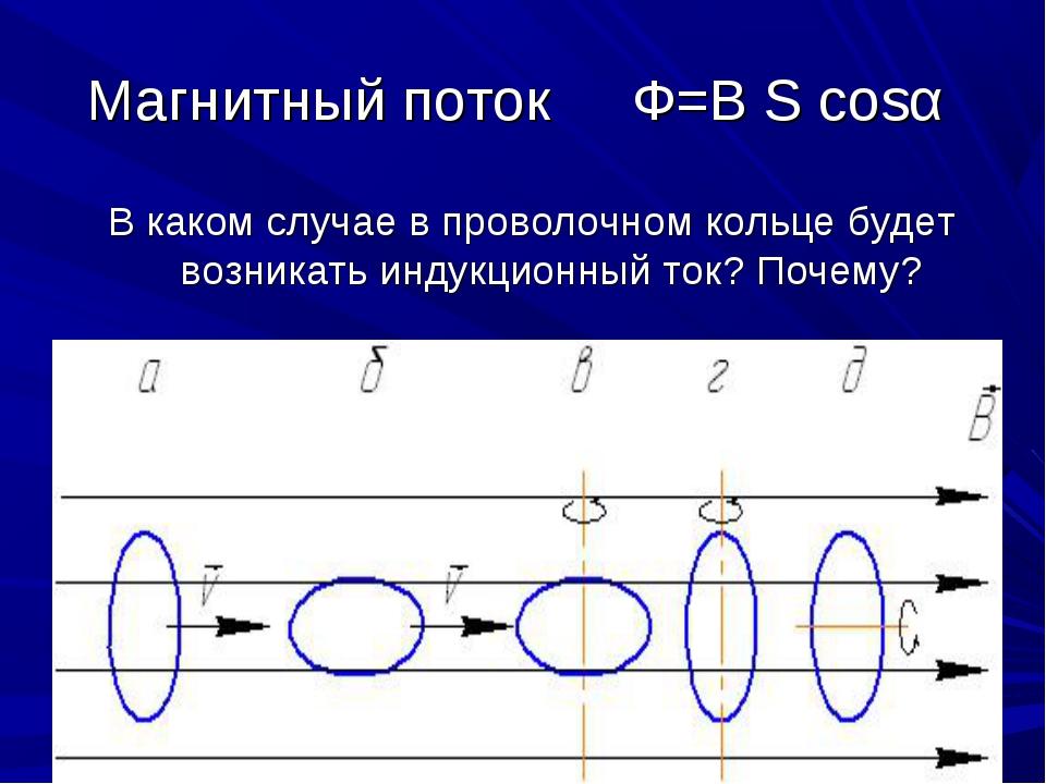 Магнитный поток Ф=В S cosα В каком случае в проволочном кольце будет возникат...