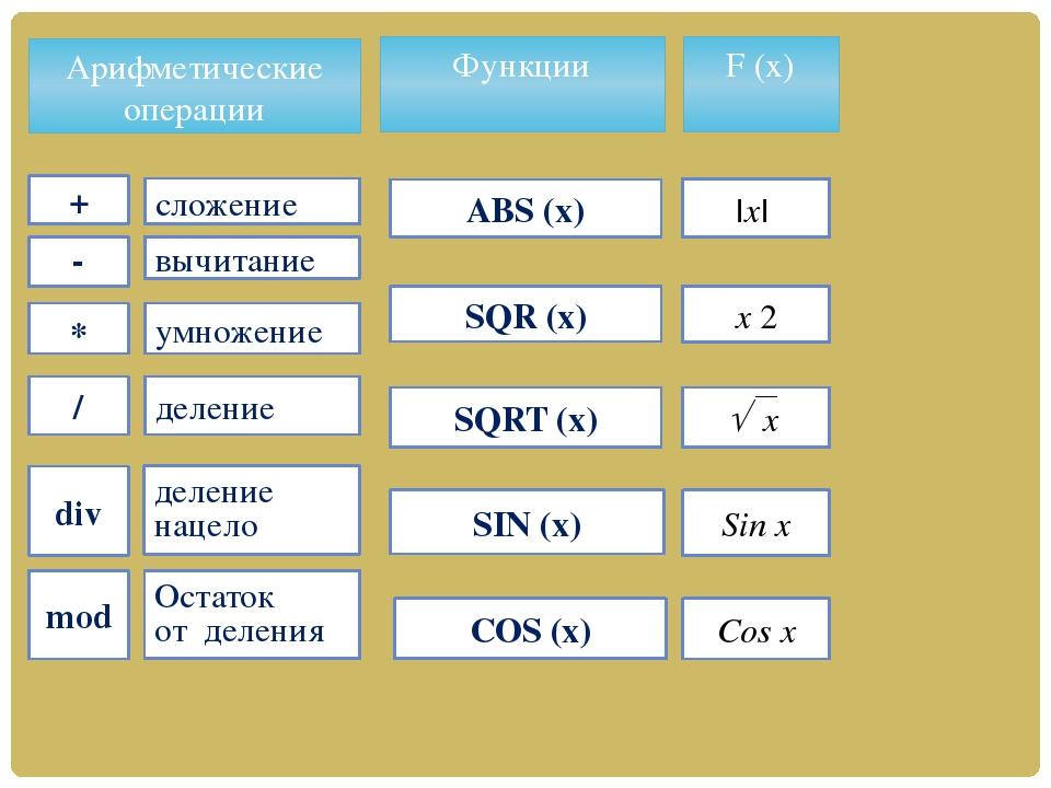 Правила записи арифметических выражений Правила записи арифметических выражен...