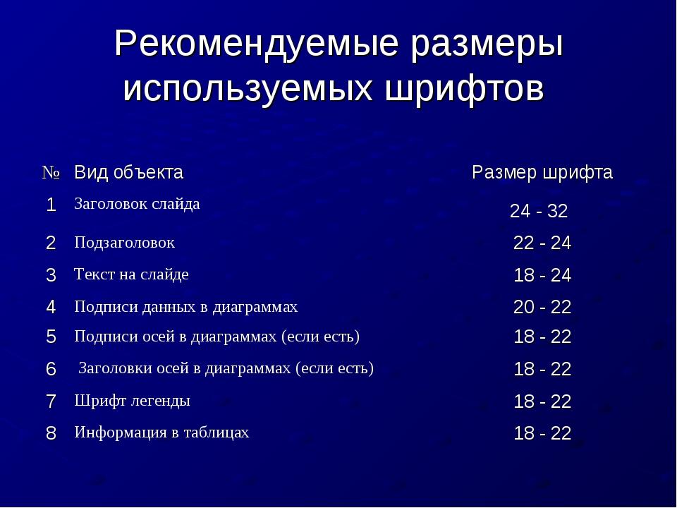 Рекомендуемые размеры используемых шрифтов