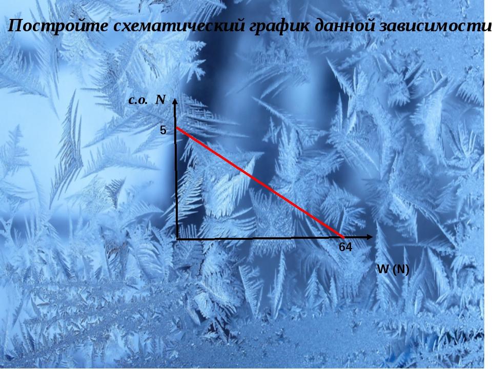 Постройте схематический график данной зависимости. c.о. N W (N) 5 64