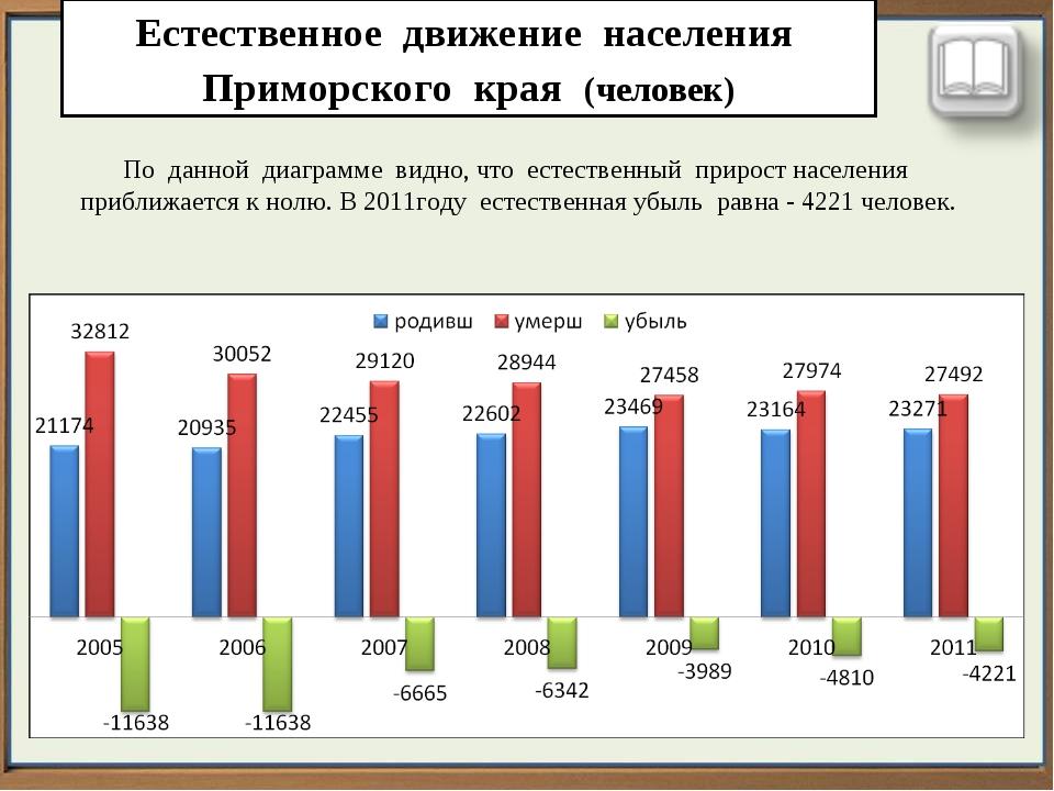 Естественное движение населения Приморского края (человек) По данной диаграмм...