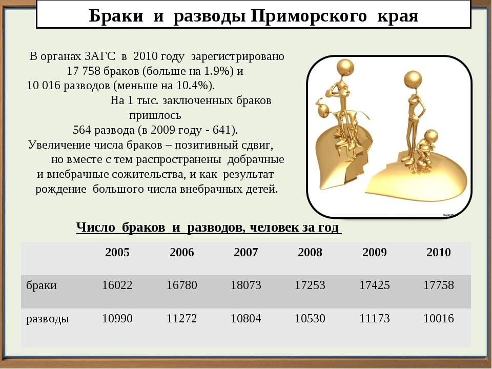 Браки и разводы Приморского края В органах ЗАГС в 2010 году зарегистрировано...