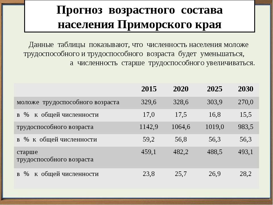 Прогноз возрастного состава населения Приморского края Данные таблицы показыв...