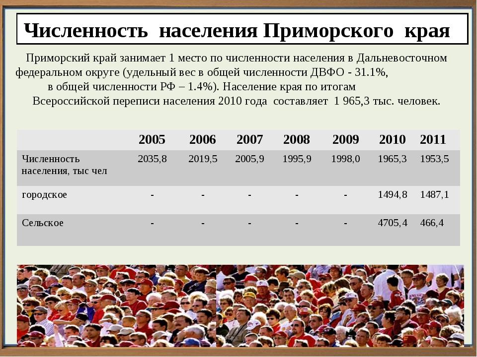 Численность населения Приморского края Приморский край занимает 1 место по чи...