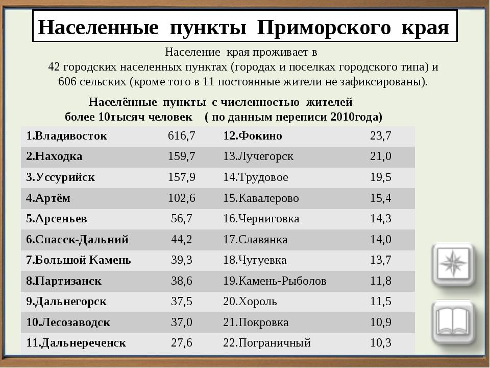 Населенные пункты Приморского края Население края проживает в 42 городских на...