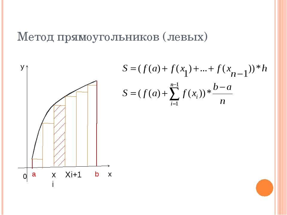 Метод прямоугольников (левых) хi Хi+1 a b 0 y x