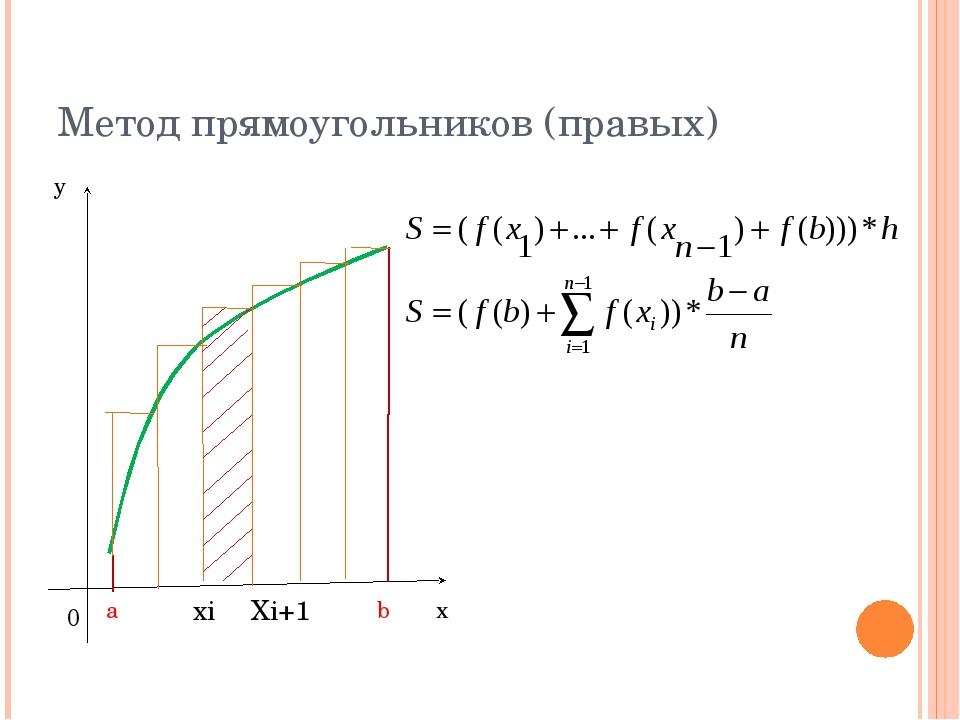 Метод прямоугольников (правых) хi Хi+1 a b 0 y x