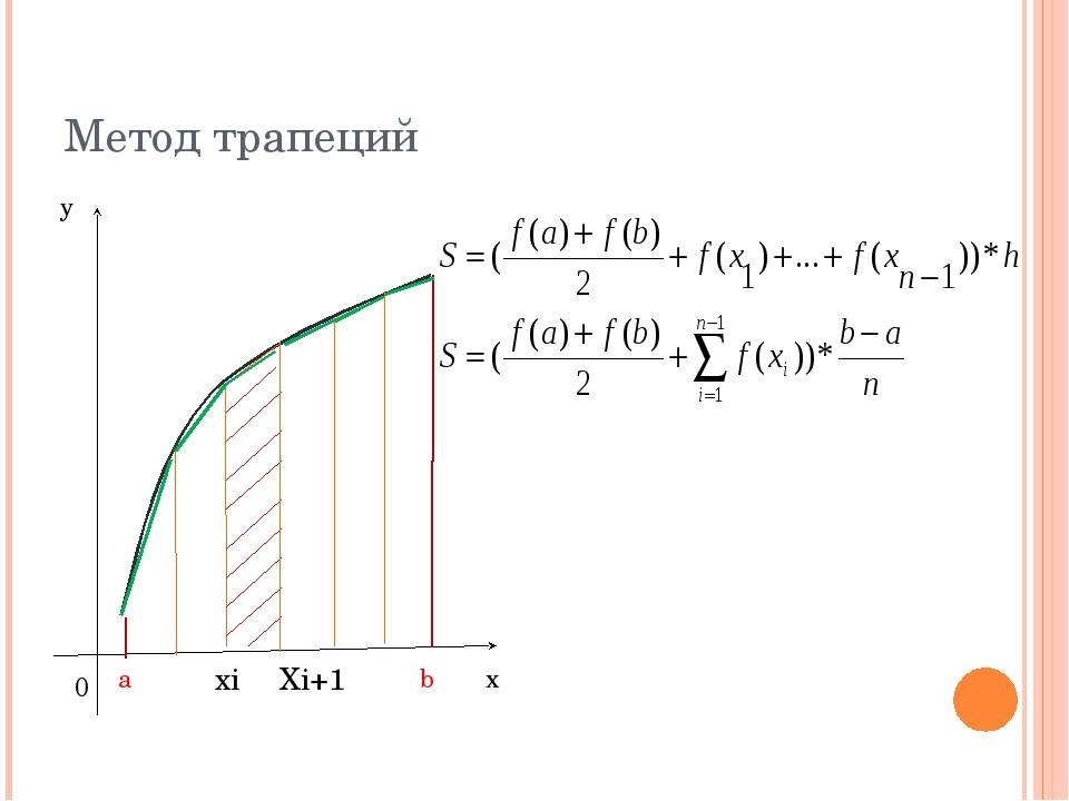 Метод трапеций хi Хi+1 a b 0 y x