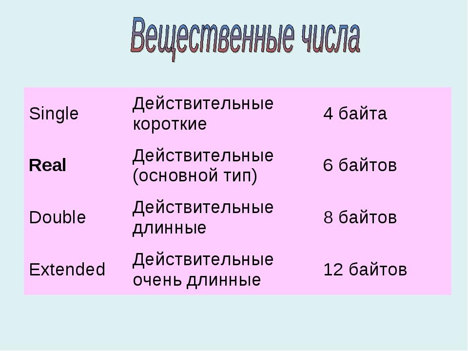 SingleДействительные короткие4 байта RealДействительные (основной тип) 6...