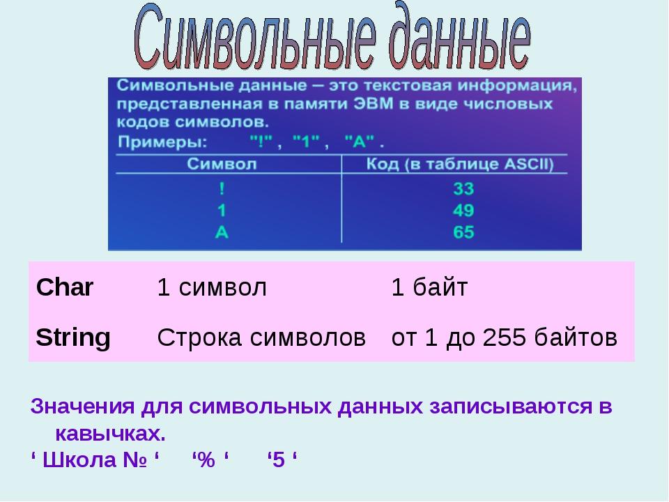Значения для символьных данных записываются в кавычках. ' Школа № ' '% ' '5 '...
