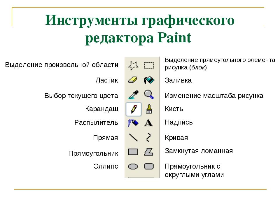 Инструменты графического редактора Paint Выделение произвольной области Выдел...