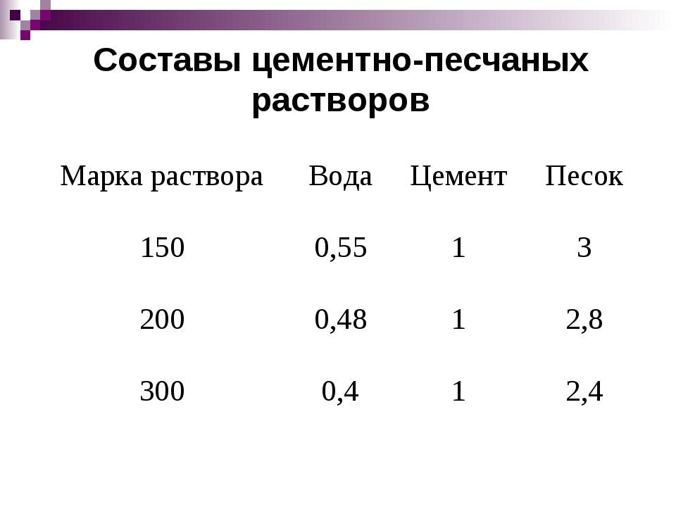 состав раствора м50