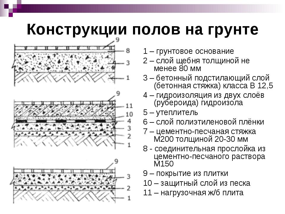 конструкция полов по грунту