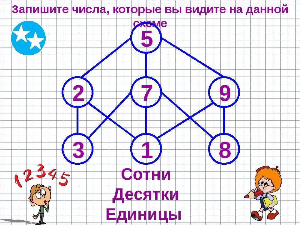 Запишите числа, которые вы видите на данной схеме 5 2 7 9 3 1 8 Сотни Десятки...