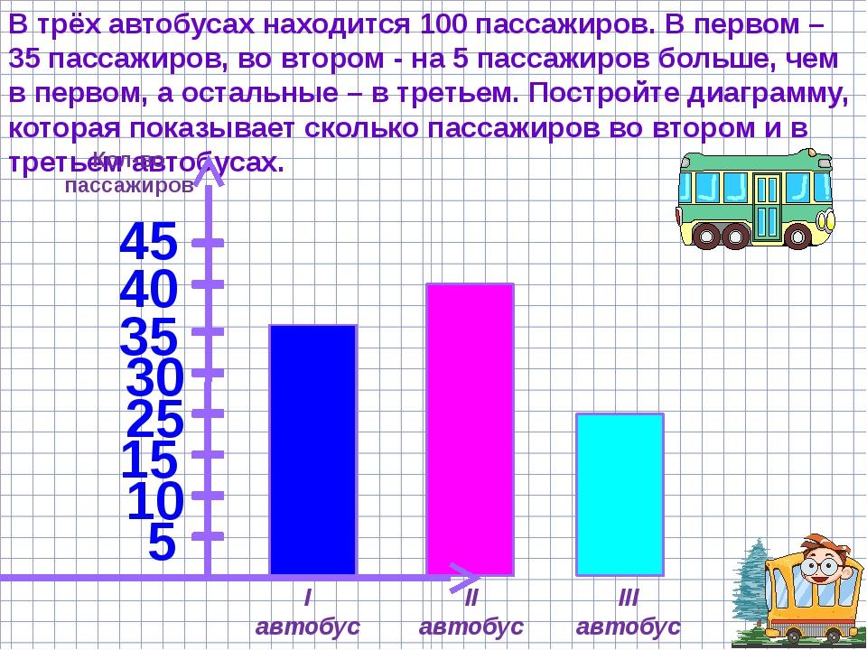 В трёх автобусах находится 100 пассажиров. В первом – 35 пассажиров, во второ...