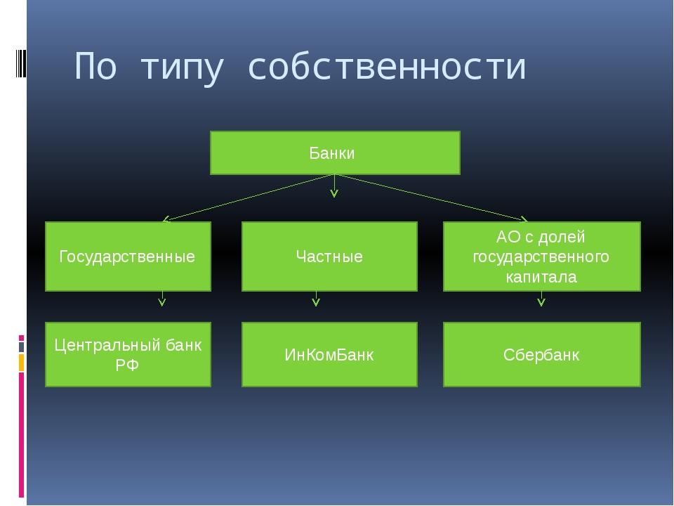 По типу собственности Банки Государственные Частные АО с долей государственно...