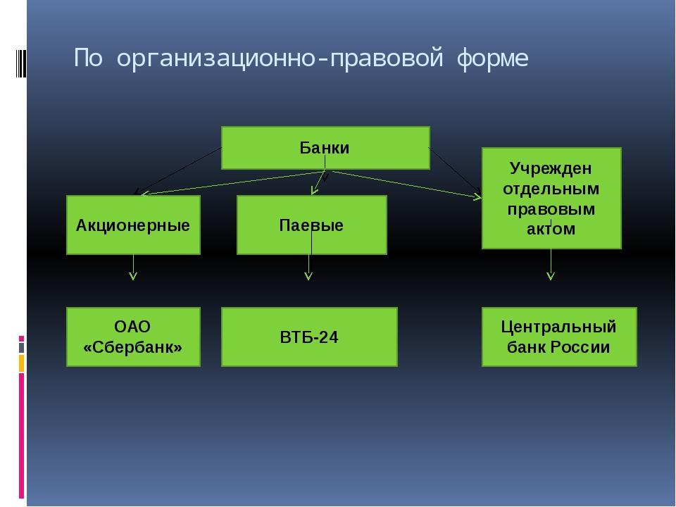 По организационно-правовой форме Банки Акционерные Паевые Учрежден отдельным...