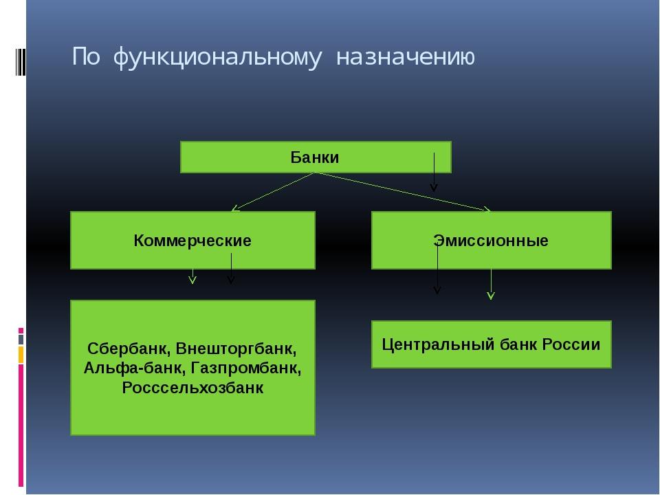 По функциональному назначению Банки Коммерческие Эмиссионные Сбербанк, Внешто...