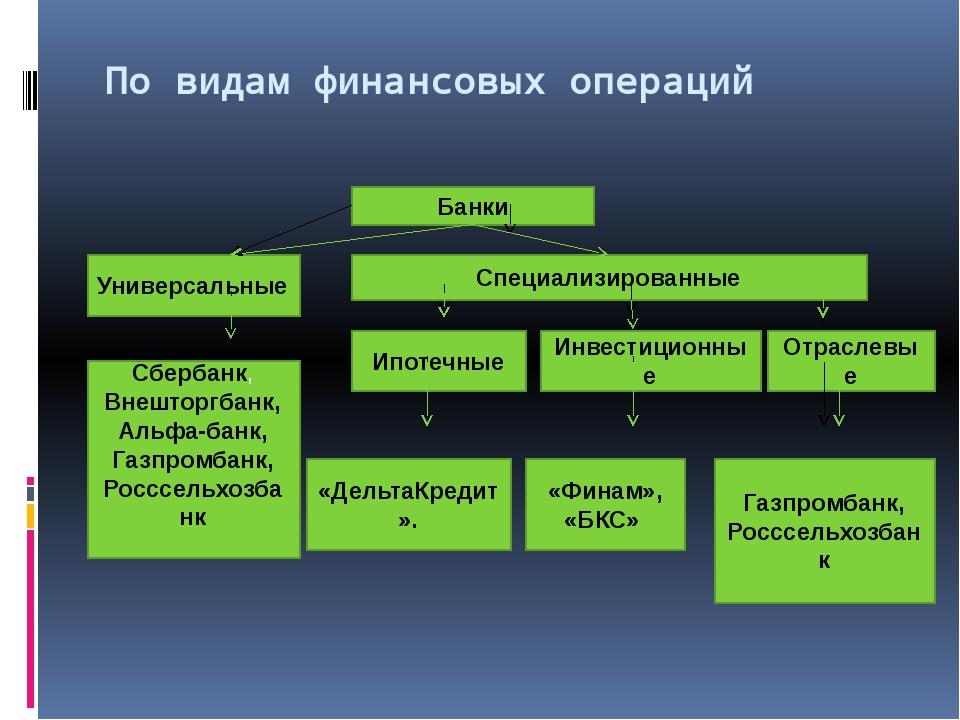 По видам финансовых операций Банки Универсальные Специализированные Ипотечны...
