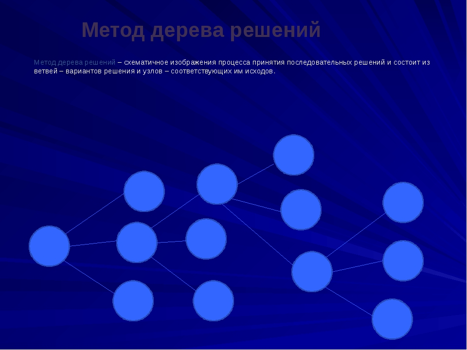 Метод дерева решений Метод дерева решений – схематичное изображения процесса...