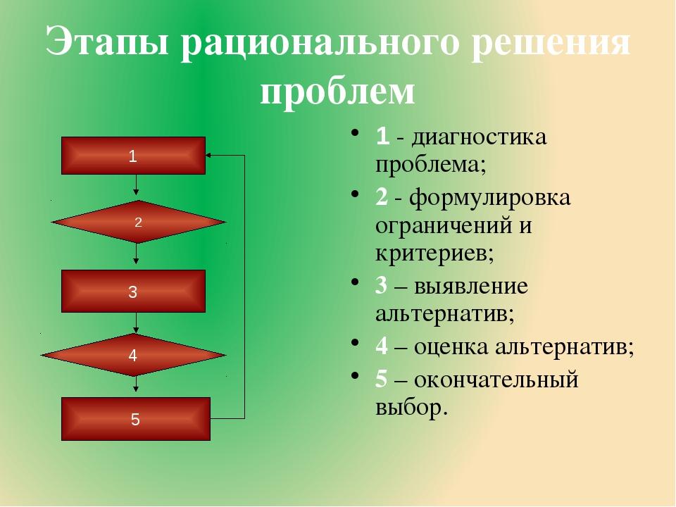 Этапы рационального решения проблем 1 - диагностика проблема; 2 - формулировк...