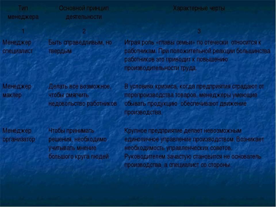 Тип менеджераОсновной принцип деятельностиХарактерные черты 123 Менеджер...