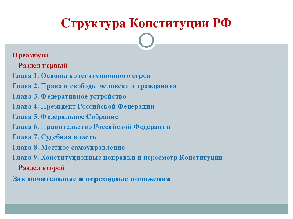Структура Конституции РФ Преамбула Раздел первый Глава 1. Основы конституцион...
