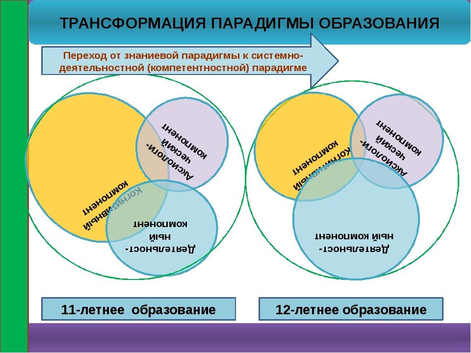 7 Когнитивный компонент Аксиологи-ческий компонент Деятельност-ный компонент...