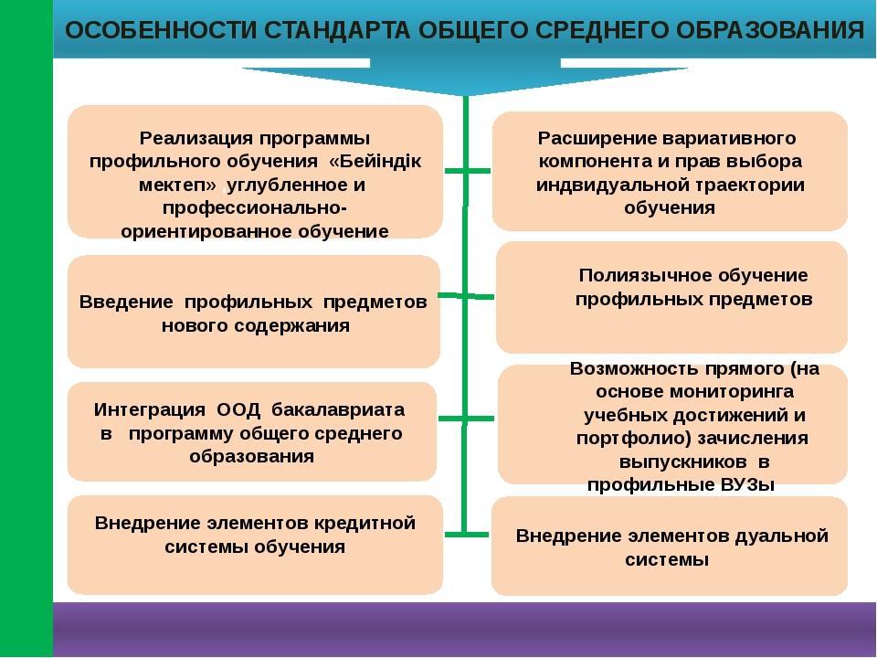 8 Введение профильных предметов нового содержания Реализация программы профил...