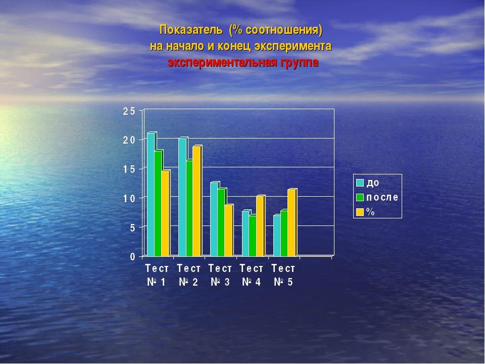 Показатель (% соотношения) на начало и конец эксперимента экспериментальная г...