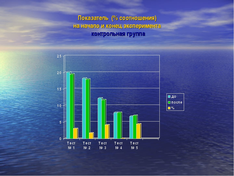 Показатель (% соотношения) на начало и конец эксперимента контрольная группа