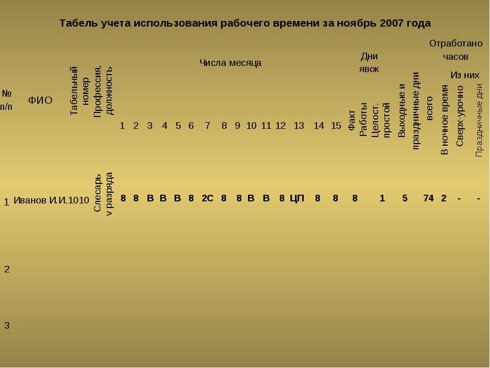 Табель учета использования рабочего времени за ноябрь 2007 года Профессия, до...