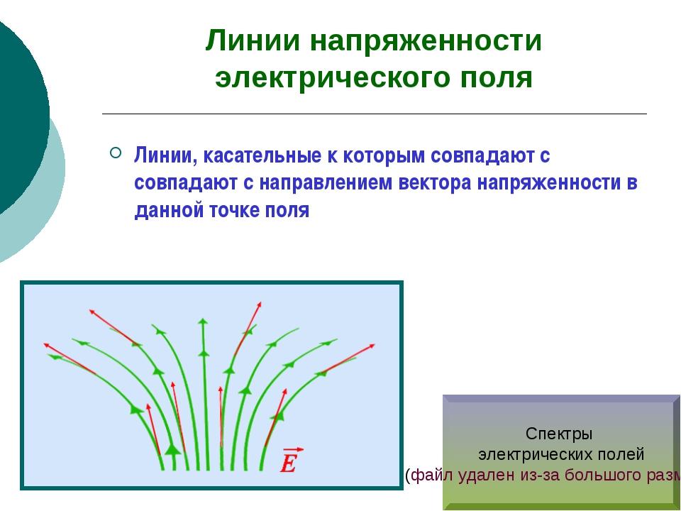Линии напряженности электрического поля Линии, касательные к которым совпадаю...